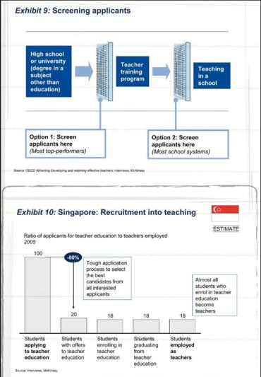 Sorteringsregimer for lærerutdanning. Forskjeller mellom land; systemet i Singapore.